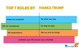 Read more about the article Ivanka Trump's top 7 rules for success – Motivational words